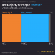 The majority (56.6%) of #coronavirus sufferers recover. Data: 9th March 2020