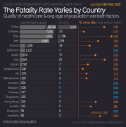 #coronavirus fatality rates per country. As of 9th March 2020.