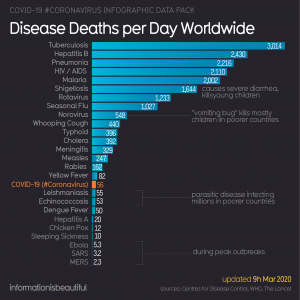 """Current <a class=""""bx-tag"""" rel=""""tag"""" href=""""https://streetloc.com/channels/view-channel-profile/beJ/coronavirus""""><s>#</s><b>coronavirus</b></a> deaths per day (this number will likely increase as the epidemic grows)."""