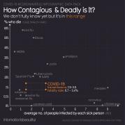 #Coronavirus estimated contagiousness vs deadliness.