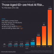 Elders are most at risk